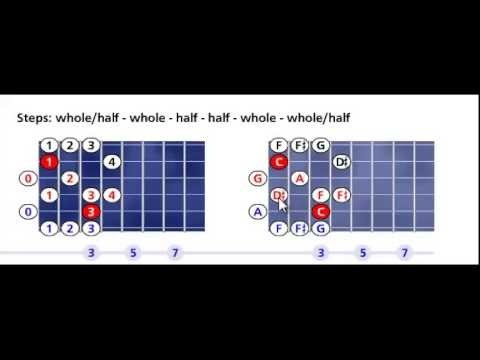 C blues major scale pattern #1 - Open position