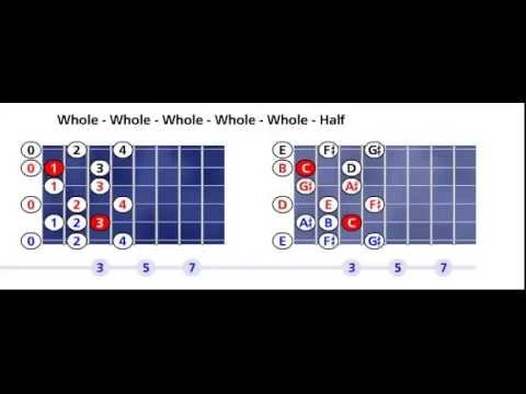 C Leading whole tone scale pattern #1 - Open position