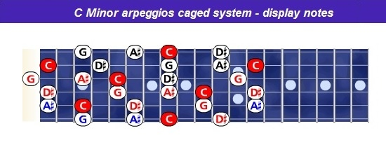 Cmin-arpeggios-caged-notes-combine-h.jpg