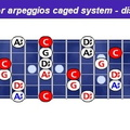 Cmin-arpeggios-caged-notes-combine-h