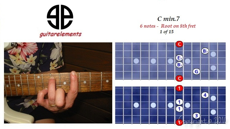 Cmin7-6notes-8thxfret
