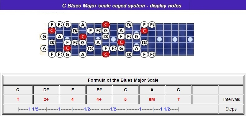 Cblues-maj-scale-caged-notes-nr-h