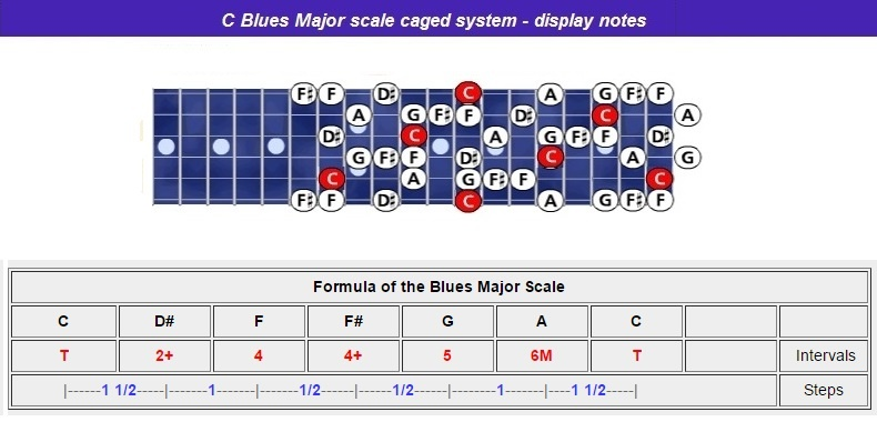 Cblues-maj-scale-caged-notes-nr-l