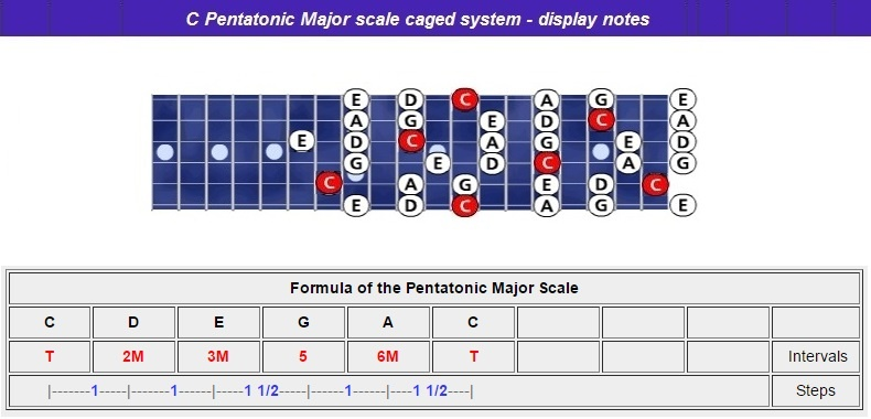 Cpentatonic-maj-scale-caged-notes-nr-l