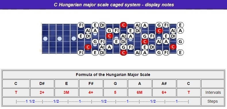 Chungarian-maj-scale-caged-notes-nr-l