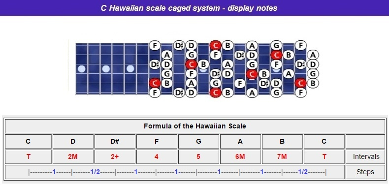 Chawaiian-scale-caged-notes-nr-l
